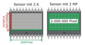 2 K / 2 MP - Der Unterschied