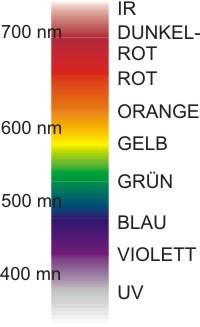 Spektrum sichtbaren Lichts