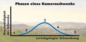 Die 5 Phasen eines Landschaftsschwenks