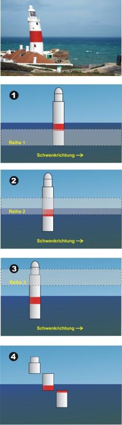 Rolling Shutter:  Der Sensor wird von oben nach unten zeilenweise ausgelesen. Da das Objektiv auf dem Sensor immer ein kopfstehendes Bild erzeugt, wird das Bild praktisch von unten beginnend zeilenweise ausgelesen.