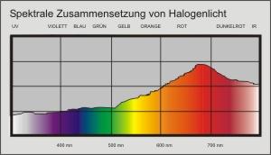 Spektrale Zusammensetzung von Halogenlicht