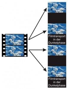 Filmprojektor Bildwechsel