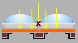 Bei mordernen Back-illuminated-Sensoren (z.B. Sony exmor) liegen die Leiterbahnen auf der der lichtempfindlichen Schicht gegenüberliegenden Seite. Definiert man Seite mit den Leiterbahnen als Vorderseite, wird ein solcher Sensor eben von hinten beleuchtet. Im Ergebnis gibt es weniger Lichtverluste - die Empfindlichkeit des Chips steigt.