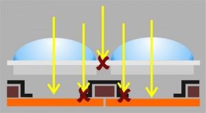 Bei konventionellen Bildwandlern geht ein Teil des Lichts verloren, etwa weil es auf Leiterbahnen trifft.