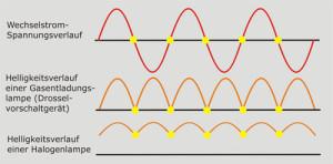 Helligkeitsverlauf von Lichtquellen in Abhängigkeit zur Netzfrequenz