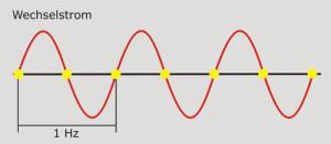 Wechselstrom: Der gelbe Punkt kennzeichnet den Nulldurchgang.