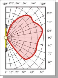 mathematische grundlagen der lichttechnik frag 39 den neudeck. Black Bedroom Furniture Sets. Home Design Ideas